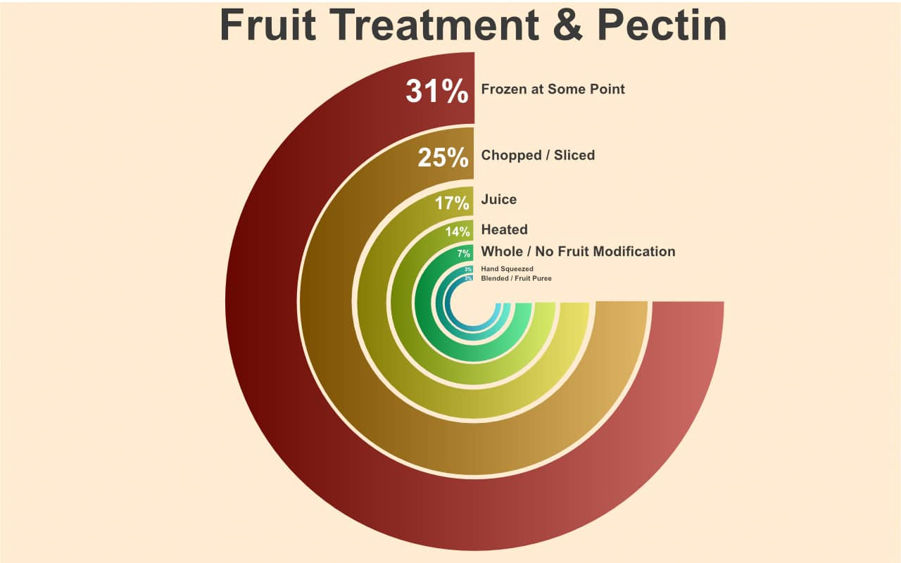 pectin haze by fruit treatment